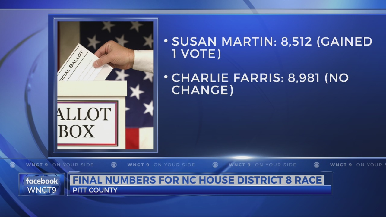 Pitt County Final Numbers for NC House District 8 Race