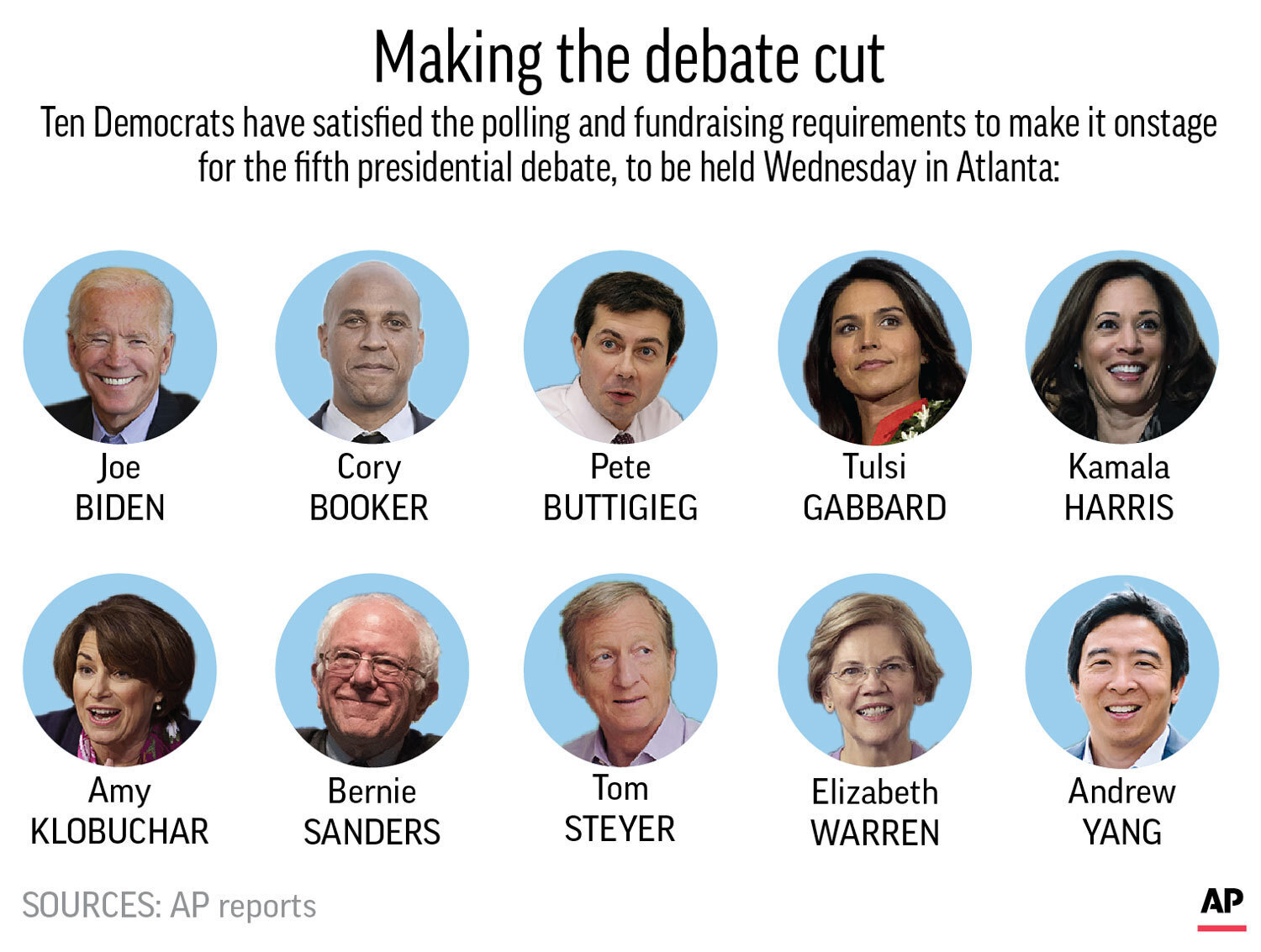Democrats 5th Debate