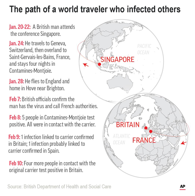 Virus British Patient