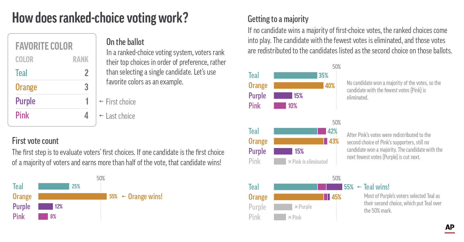 US--Ranked Choice Voting-Explainer